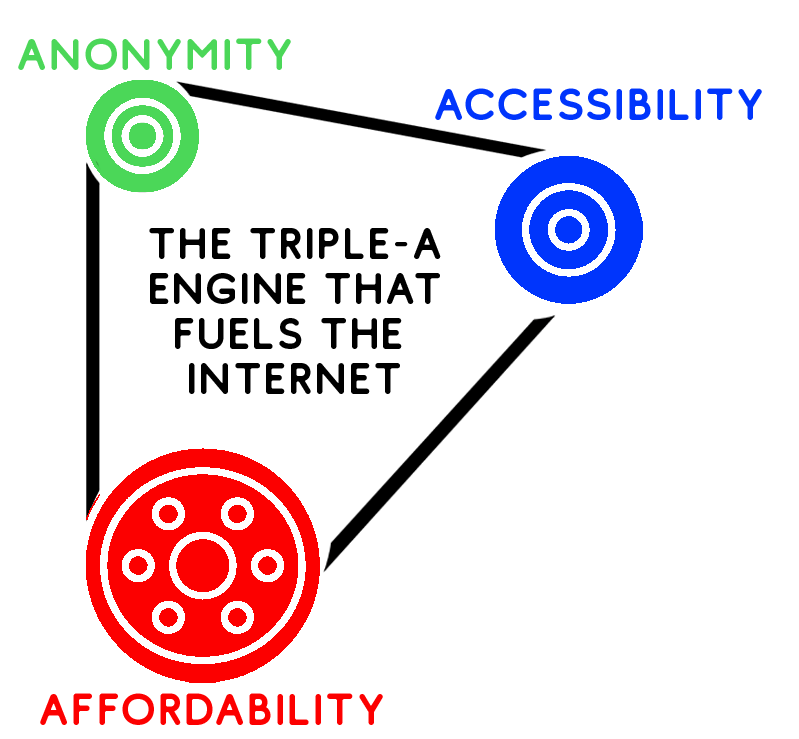 Diagram of the triple-a engine that fuels the internet: Accessibility, Affordability, and Anonymity. First described by pioneering internet addiction researcher Dr. Al Cooper.